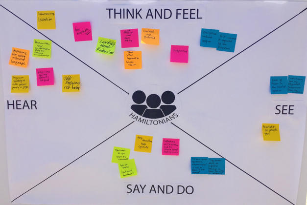 100in1 Day Empathy Map